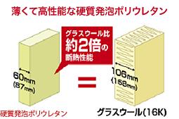 薄くて高性能な硬質発泡ポリウレタン:グラスウールの2倍の断熱性能